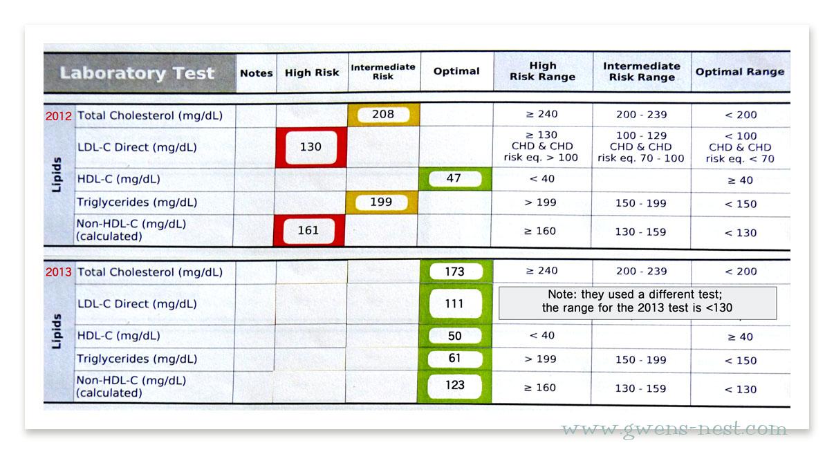 lipid comparison 2013